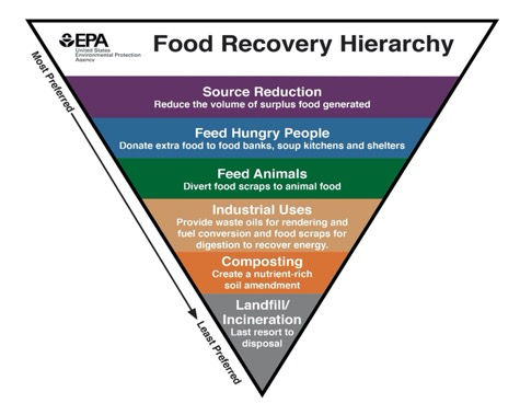 EPA Food Recycling Hierarchy
